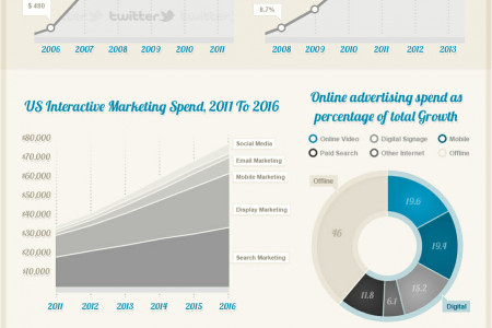 The Digital Advertising Age is Here to Stay  Infographic