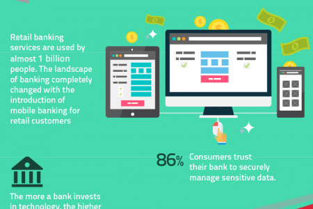 The Digital Future of Banking Infographic