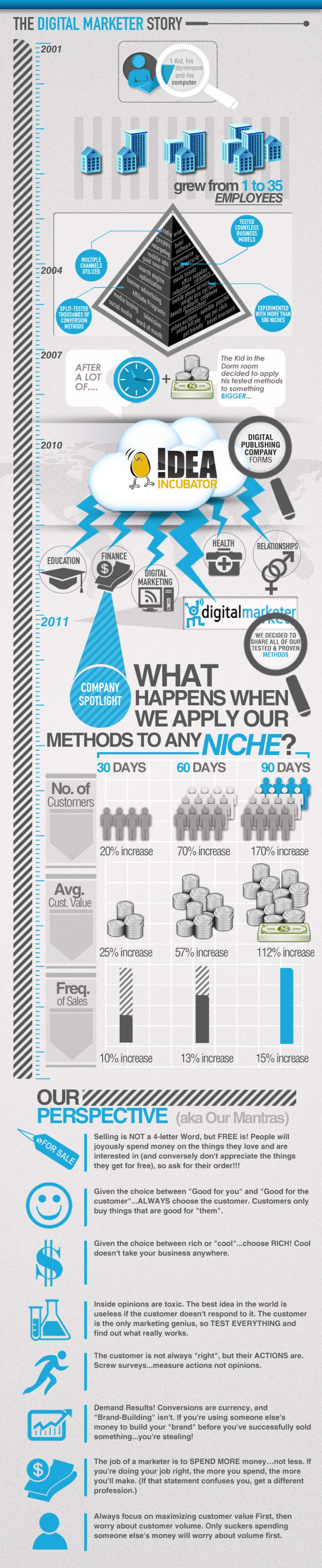 The Digital Marketer Story Infographic