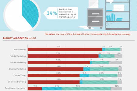 The Digital Marketer's Toolbox Infographic