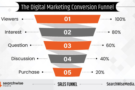 The Digital Marketing Conversion Funnel [Infographic] Infographic