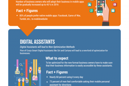 THE DIGITAL MARKETING TRENDS IN 2016 Infographic