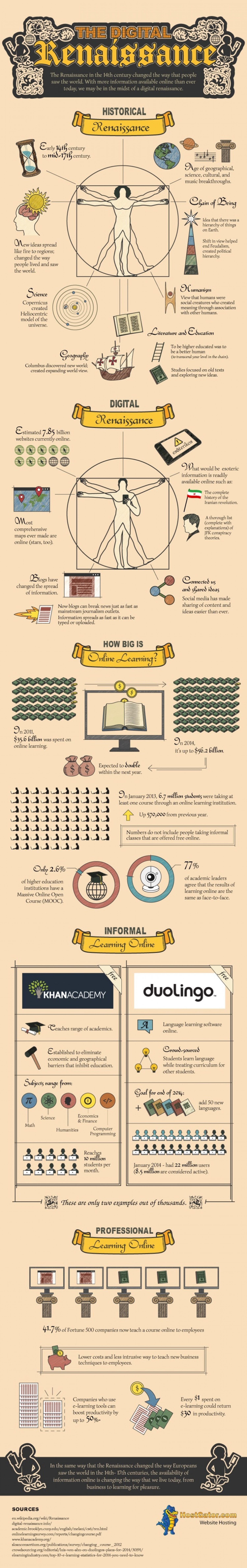 The Digital Renaissance  Infographic