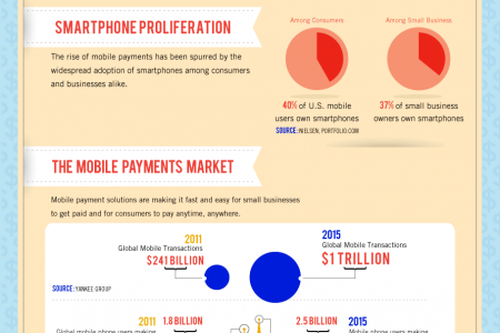The Digital Wallet and the Future of Payments Infographic