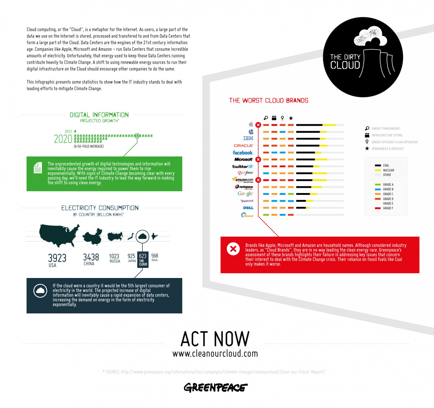The Dirty Cloud Infographic