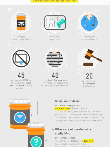 The Dirty Ties Between Docs and Drug Makers Infographic