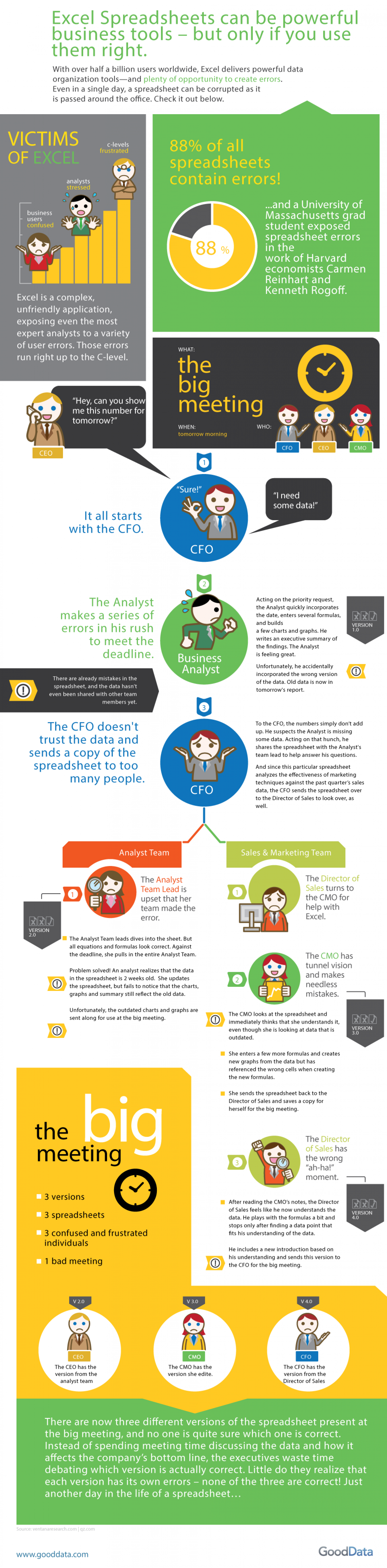 The Disaster of Dueling Excel Reports Infographic