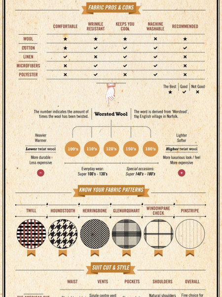 The Discerning Gentleman's Guide to Suit Tailoring Infographic