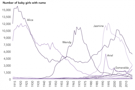 The Disney Princess Effect On Baby Names Infographic