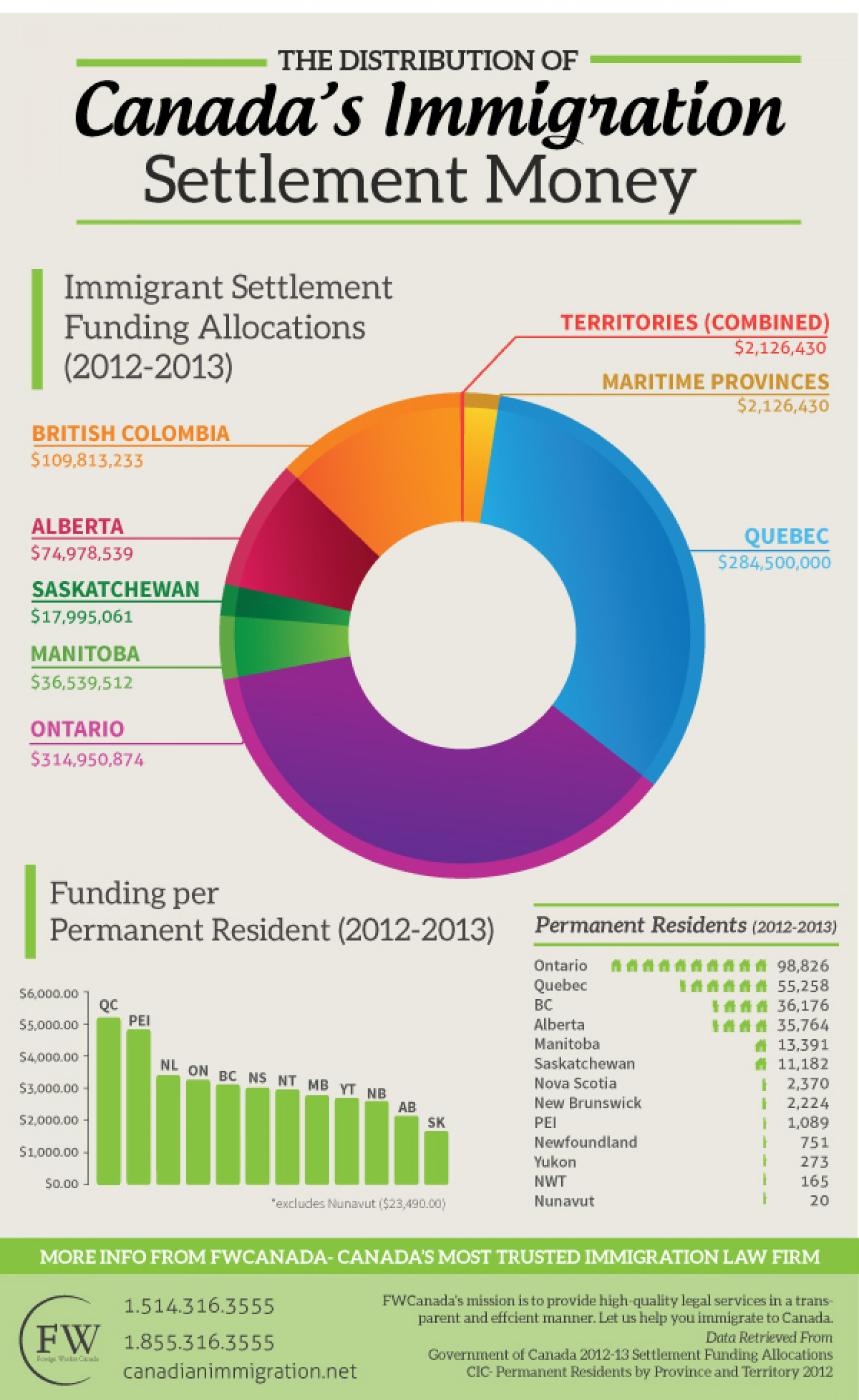 The Distribution of Canada's Immigration Settlement Money Infographic
