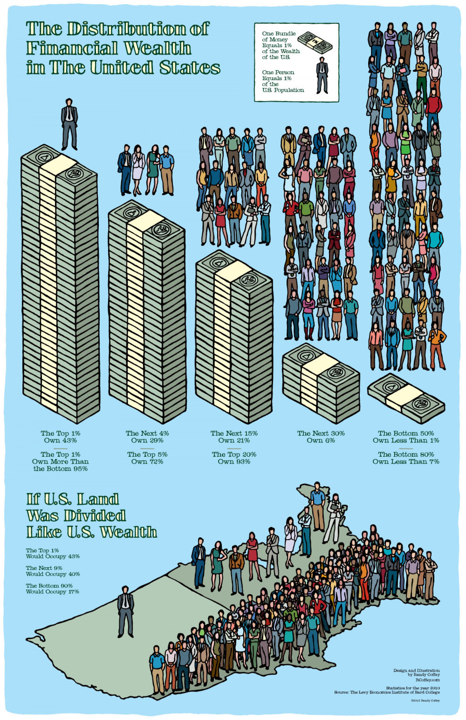 The Distribution of Financial Wealth in the US Infographic