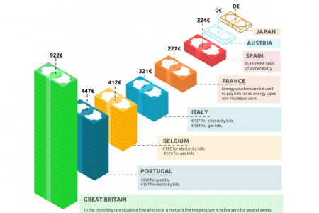 The diverse European landscape of fuel poverty Infographic