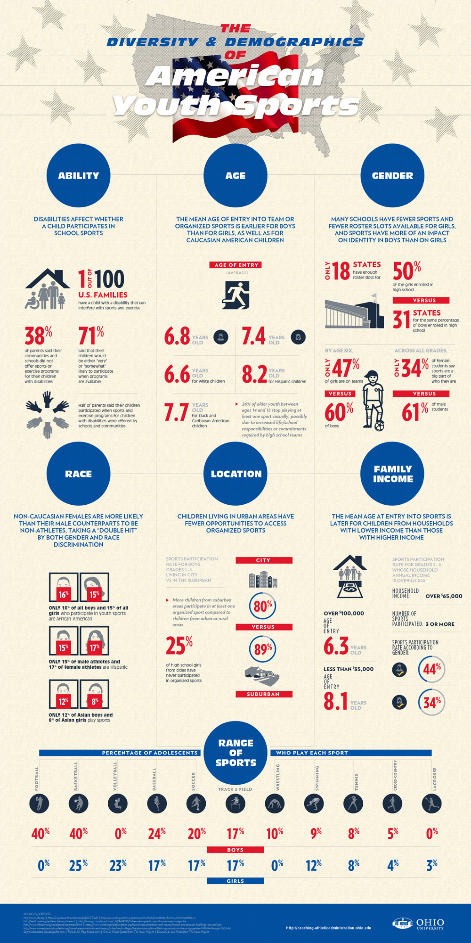 The Diversity and Demographics of American Youth Sports Infographic