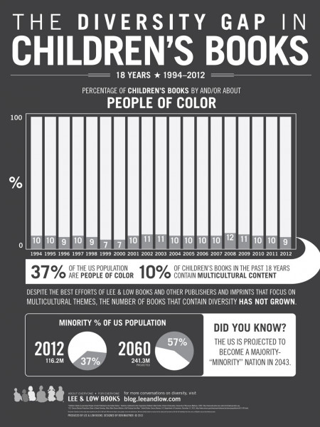 The Diversity Gap in Children's Books Infographic