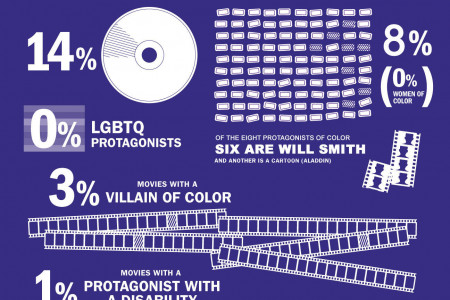 The Diversity Gap in Sci-Fi and Fantasy Films Infographic