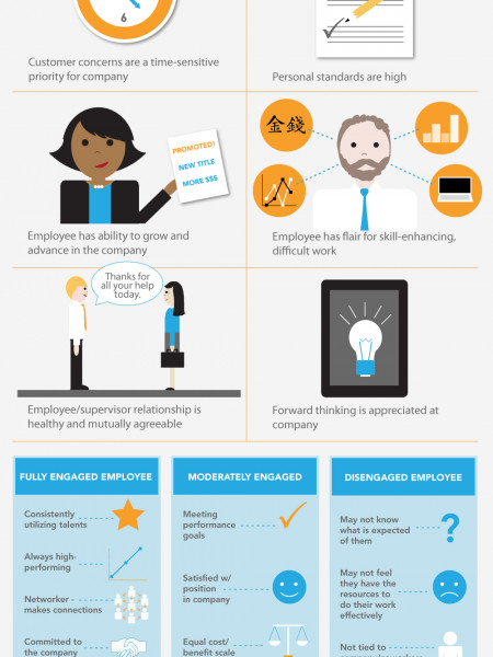 The Dollars and Sense of Employee Engagement Infographic