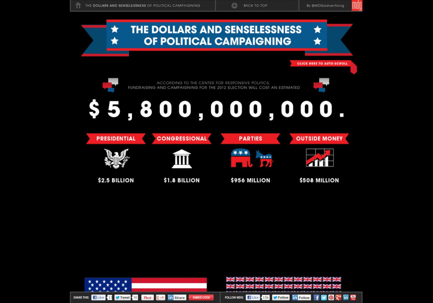 The Dollars and Senselessness of Political Campaigning Infographic