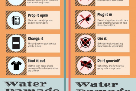 The Do's and Don'ts of Smoke Damage & Water Damage Infographic