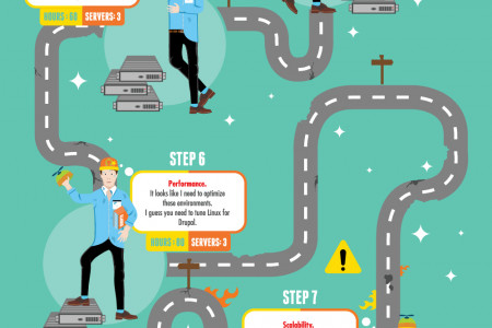 The Drupal Developer's Road To Server Hell Infographic