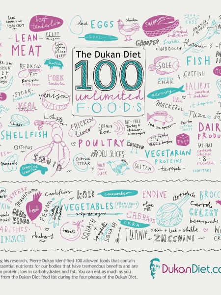 The Dukan Diet 100 Unlimited Foods Infographic
