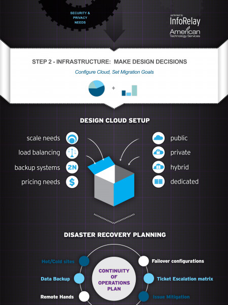 The Easy Move: Cloud Migration Infographic