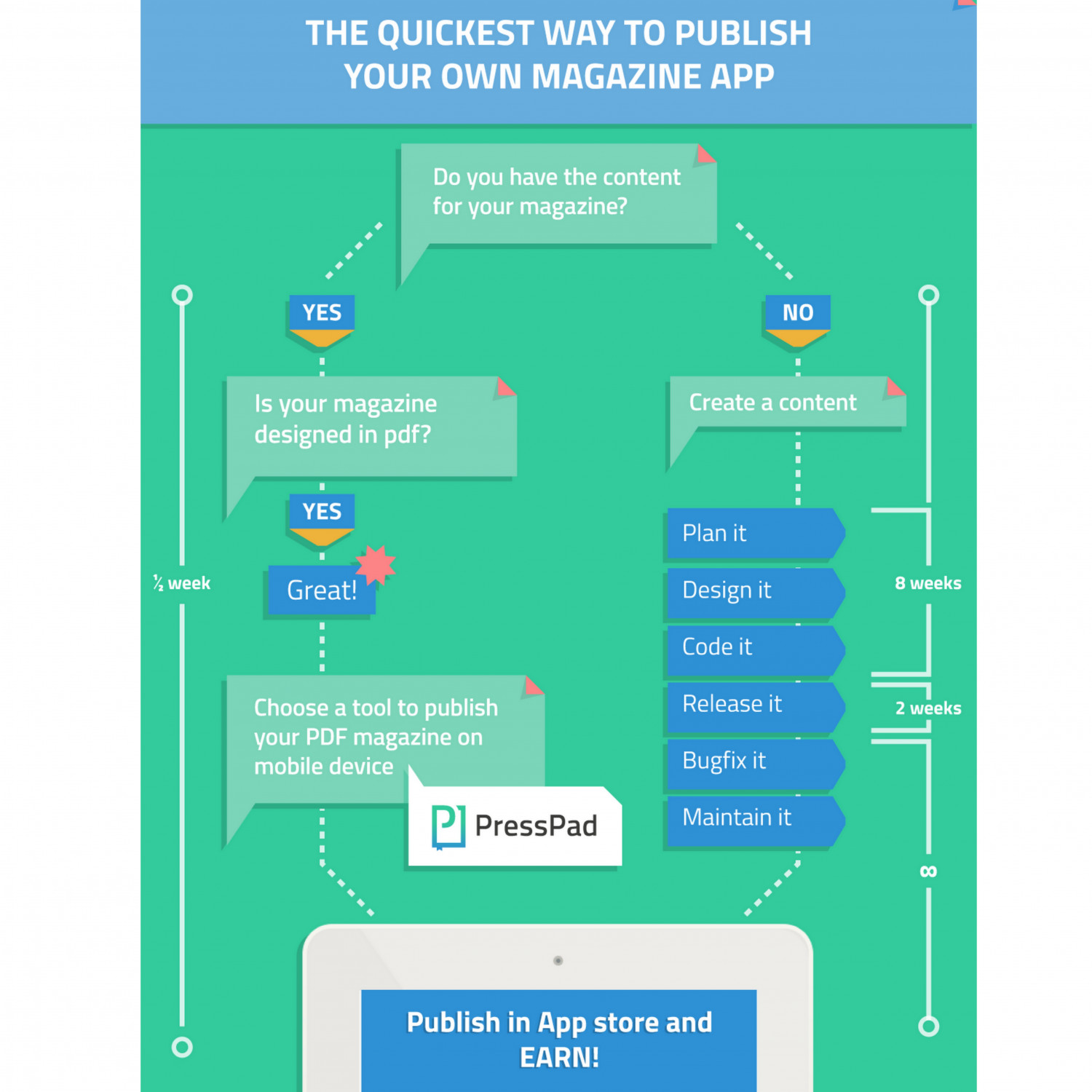 The Easy Way to Publish Own Magazine App in AppStore Infographic