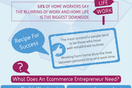 The Ecommerce Entrepreneur's Choice: Work from home or a self storage office? Infographic