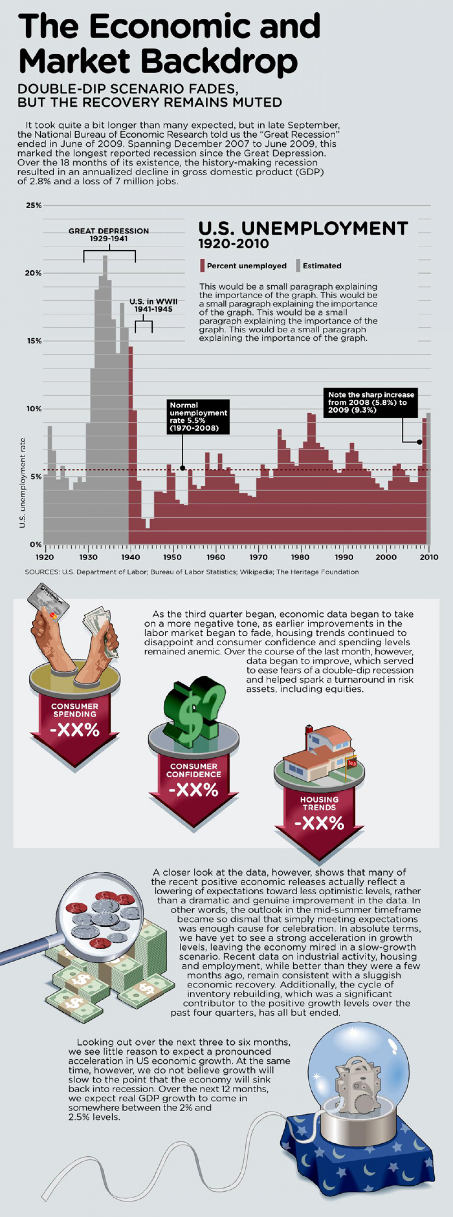 The Economic and Market Backdrop Infographic