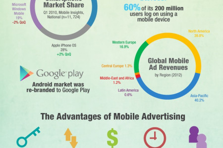 The Economic Opportunities for Businesses through Mobile Advertising Infographic