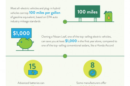 The Economics Of Going Green Infographic
