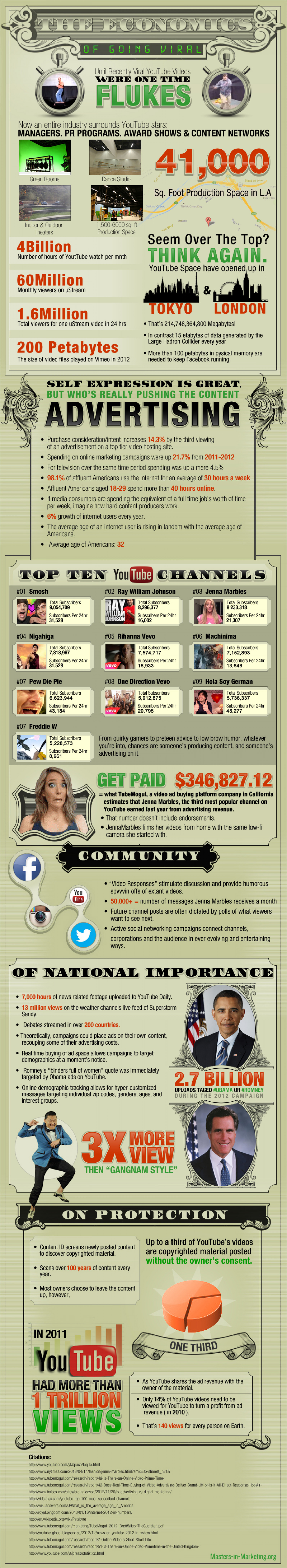 The economics of going viral Infographic