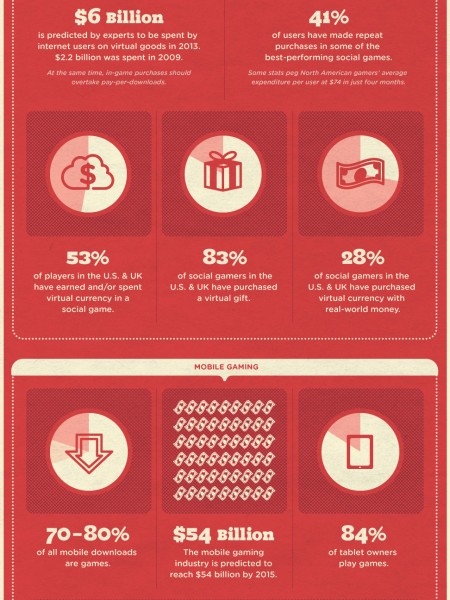 The Economics of Social Gaming Infographic