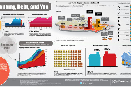 The Economy, Debt, and You Infographic