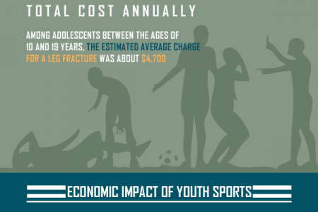 The Economy of Youth Sports Infographic