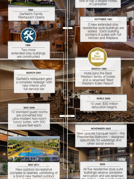 The Eden Resort & Suites Celebrates 40 Years of Excellence Infographic