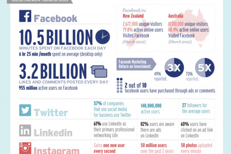 The Effect of Social Media on Commerce Infographic