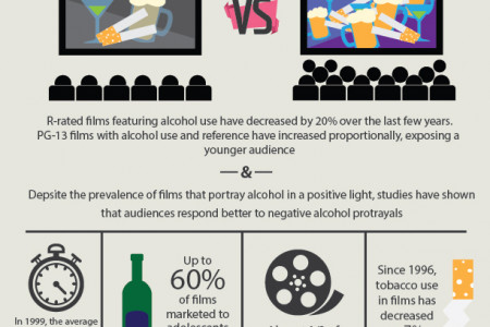 The Effect of Tobacco and Alcohol Portrayals in Film Infographic