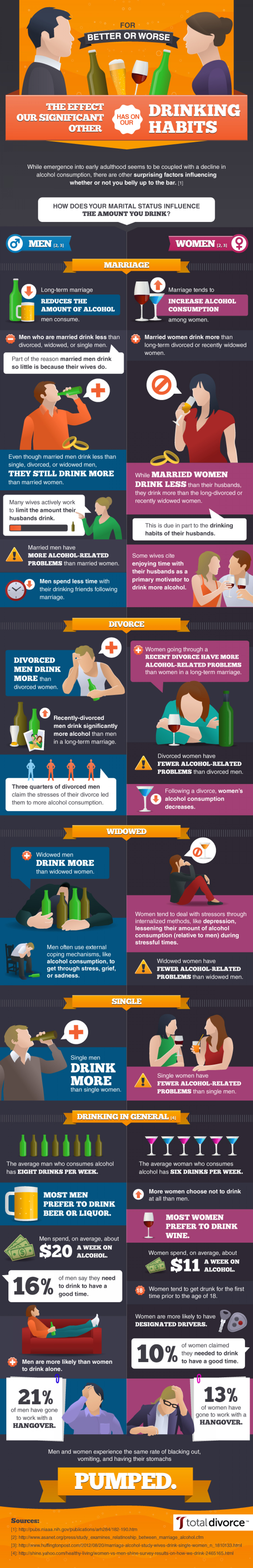 The Effect Our Significant Other Has on Our Drinking Habits Infographic