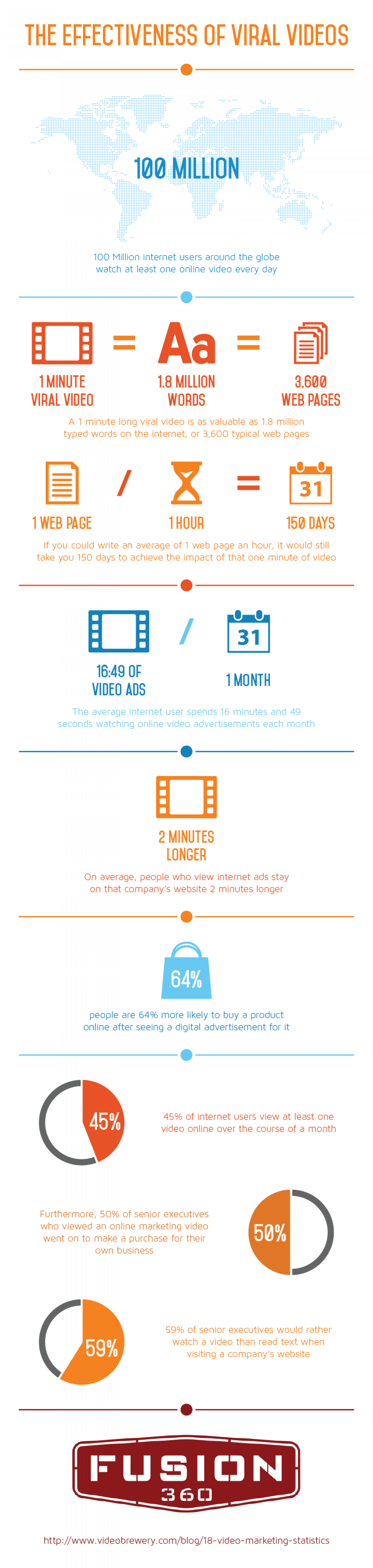 The Effectiveness of Viral Videos Infographic