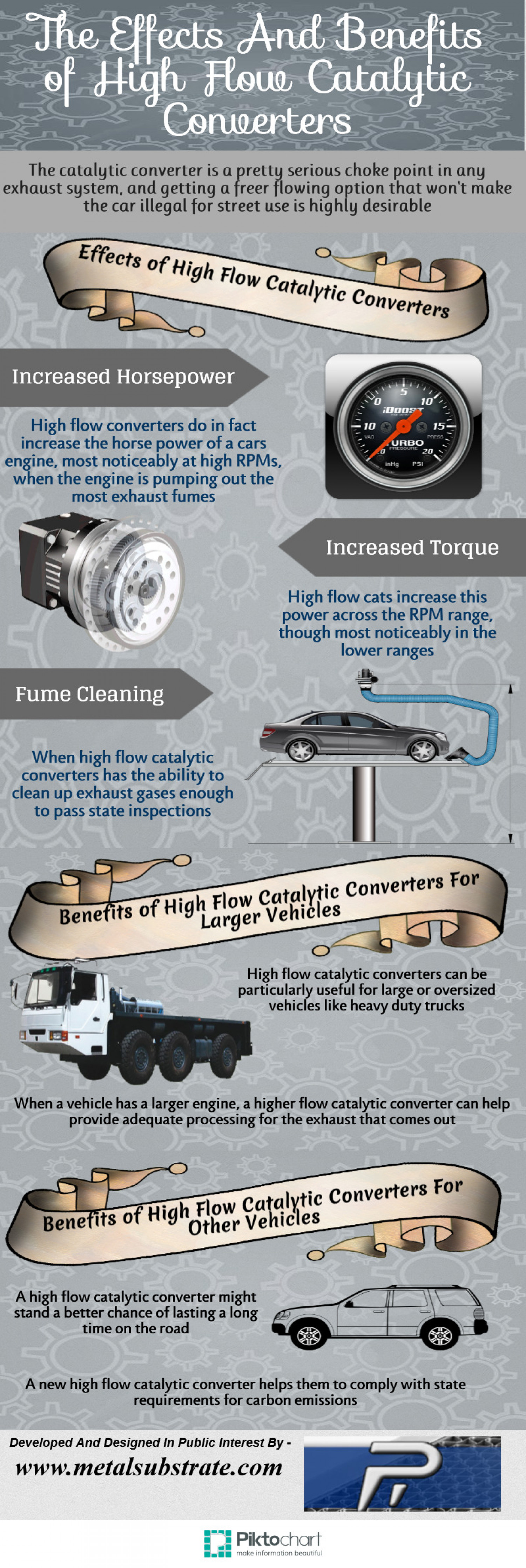 The Effects And Benefits of High Flow Catalytic Converters Infographic