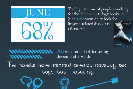 The Effects of 50 Shades of Grey on the Sex Toy Industry Infographic
