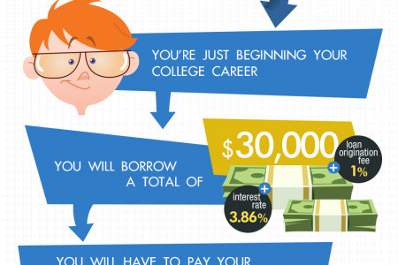 The Effects of Financial Aid on Life After Graduation Infographic