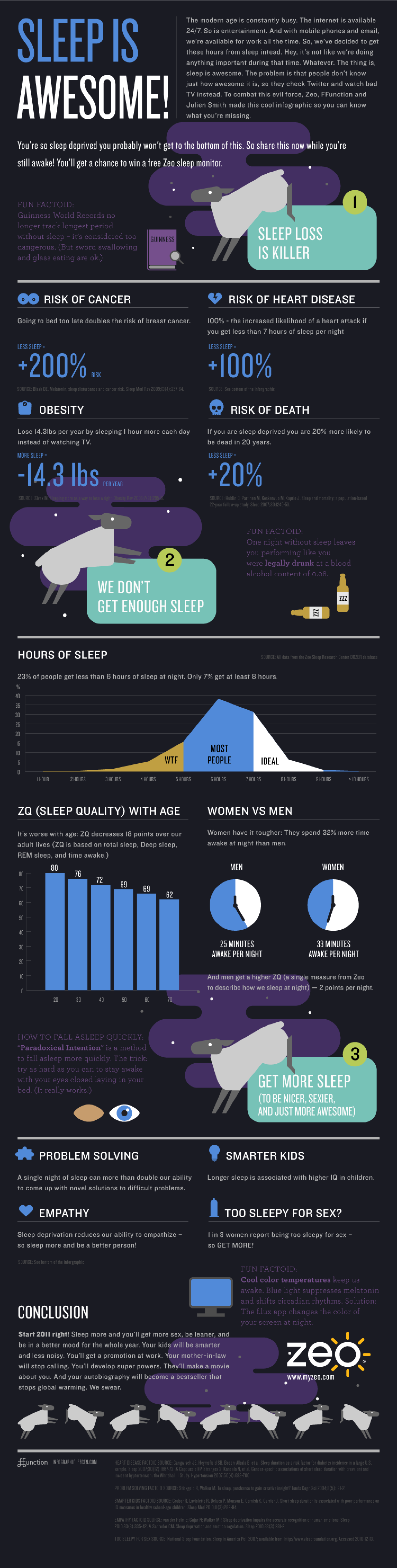 The Effects Of Sleep On Health Infographic