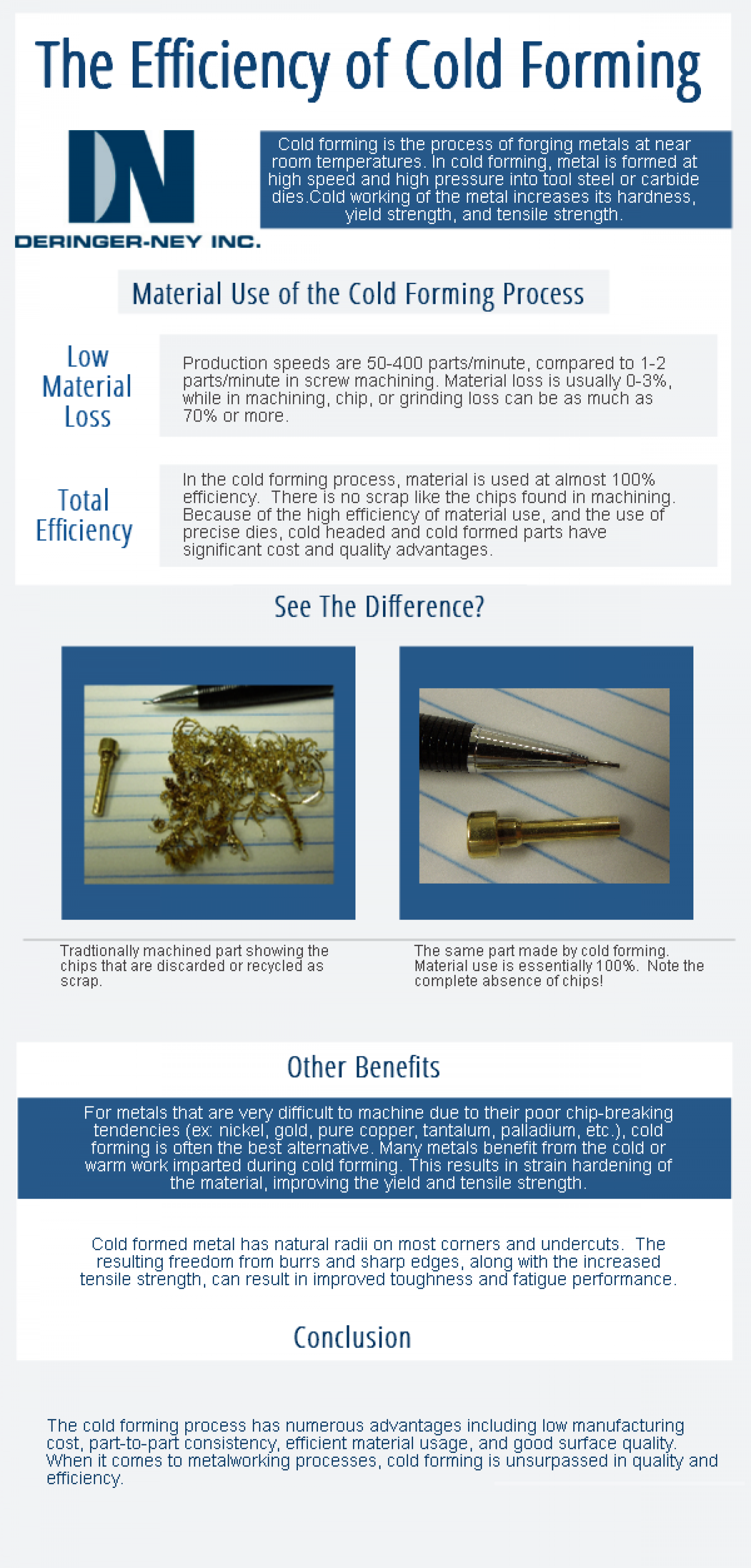 The Efficieny of Cold Forming Infographic