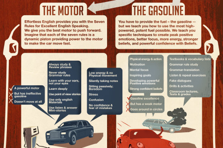 The Effortless English Engine Infographic