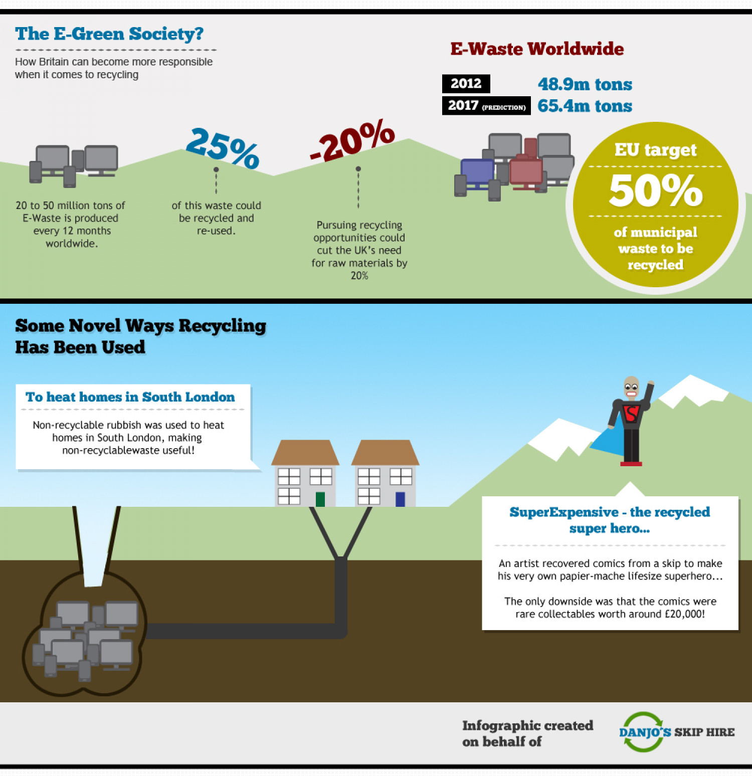The E-Green Society? Infographic