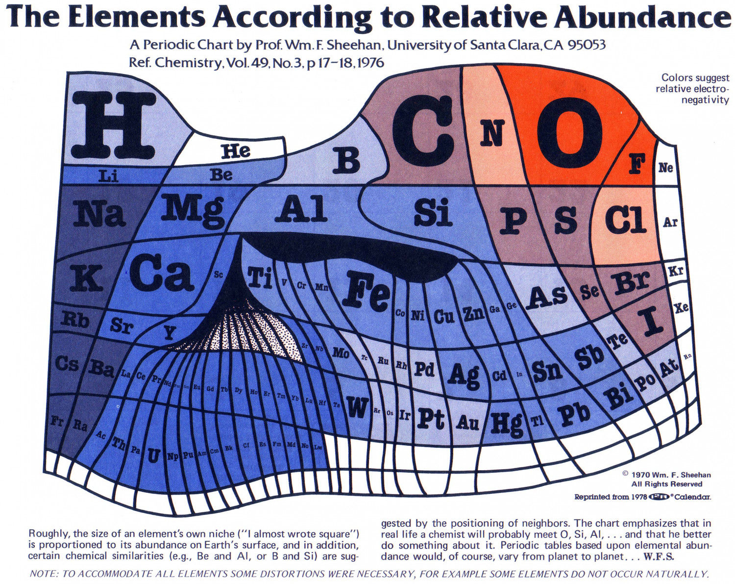 The Visual Elements : The elements according to relative abundance visual ly