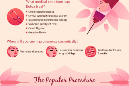 The Elixir of Youth: An Outline of Botox's Popularity Infographic