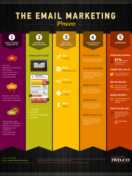 The Email Marketing Process Infographic