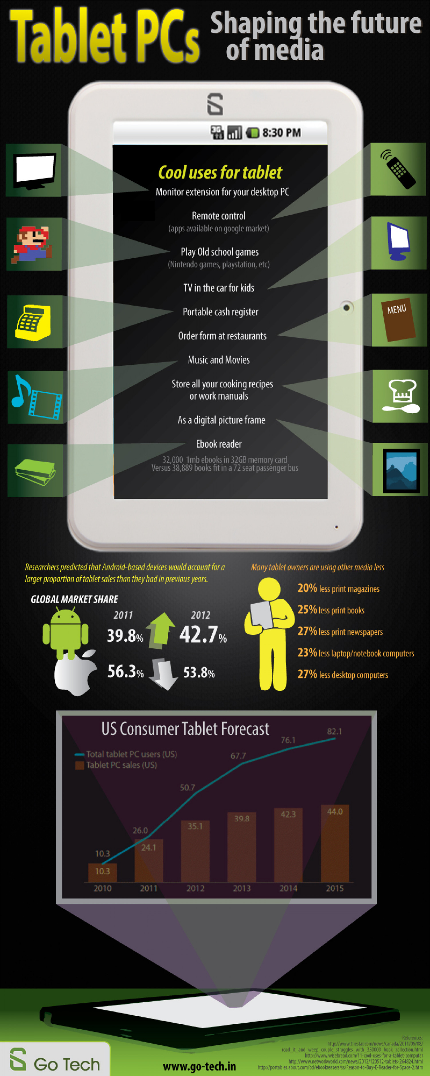 The Emergence And Influence of Tablet PCs Infographic